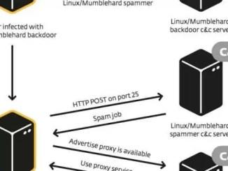 malware mumblehard