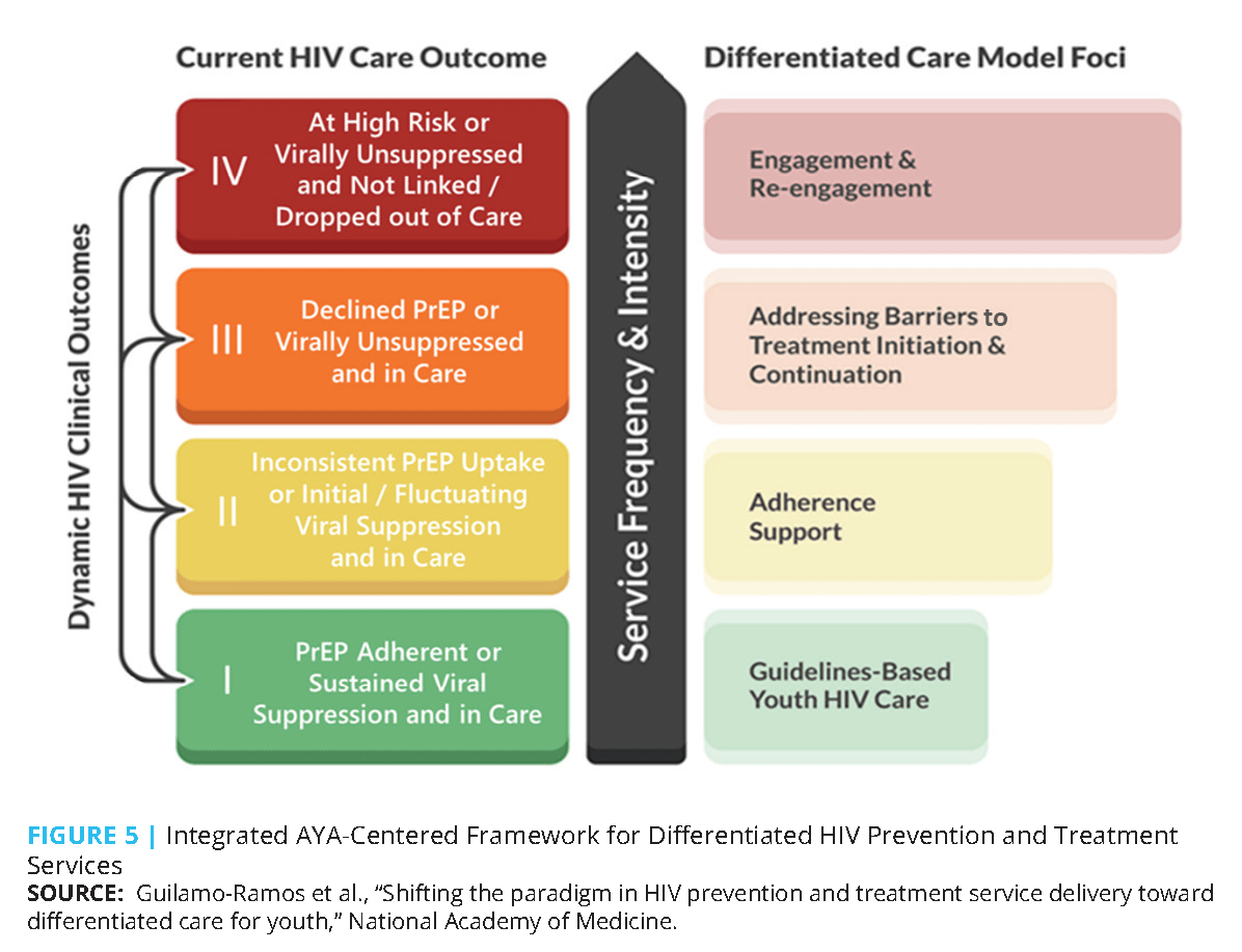Shifting The Paradigm In Hiv Prevention And Treatment Service Delivery Toward Differentiated