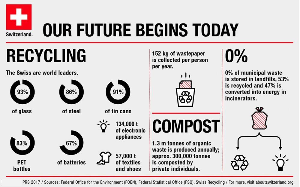 Swiss recycling success chart