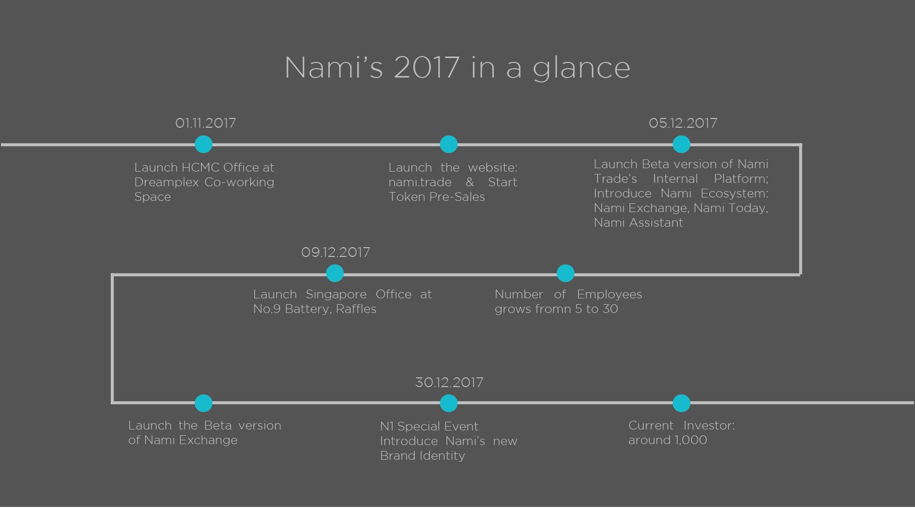 2017 - Timeline En.jpg