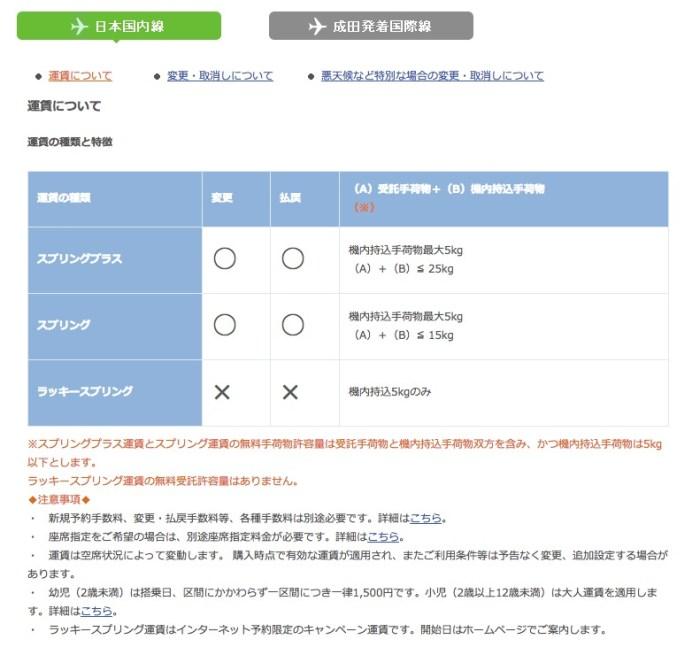 春秋航空日本(SPRING JAPAN)運賃の種類と特徴