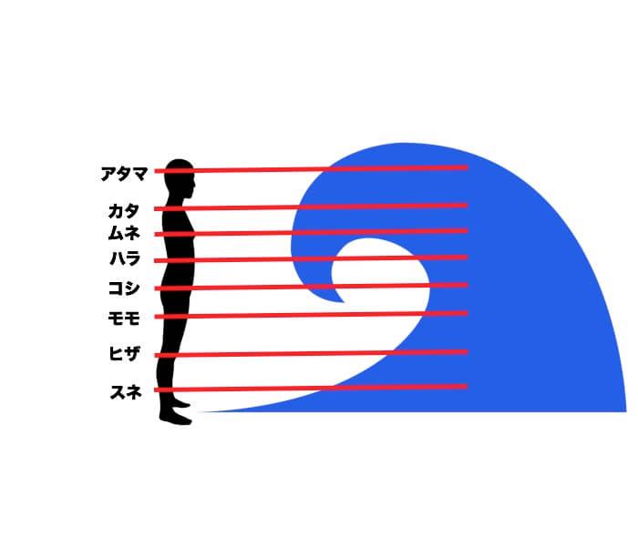 波のサイズ・高さの表現の仕方を【図】で解説!初心者向けや危険なサイズは?