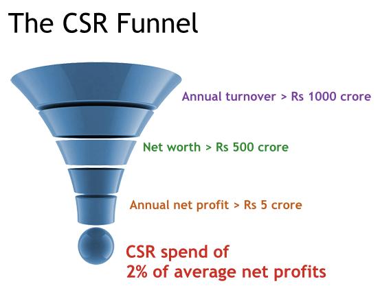 CSR-funnel.png