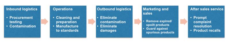 logistics-food-safety