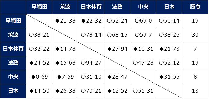順位表B最終