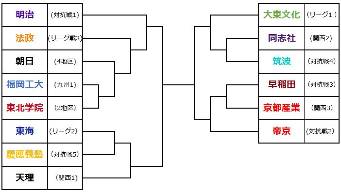 選手権トーナメント(シーズン前予想)