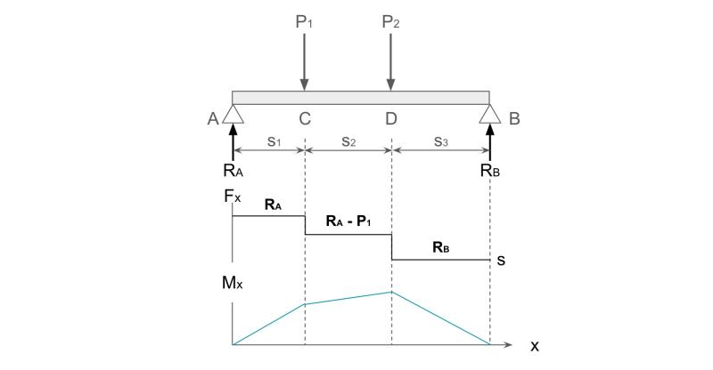 複数の集中荷重が作用する曲げモーメント図