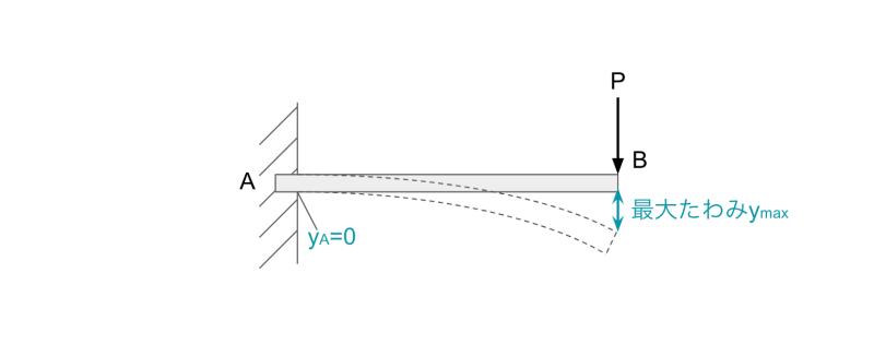片持はりに集中荷重が作用する場合のたわみの公式