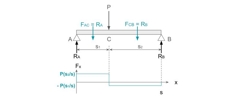 両端支持はりに集中荷重が作用する場合のせん断力図