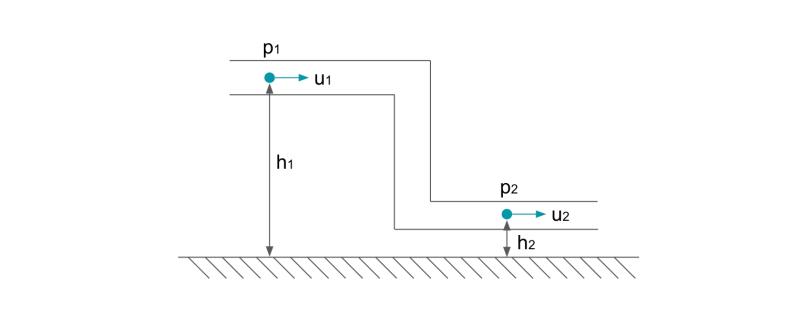 ベルヌーイの定理の例