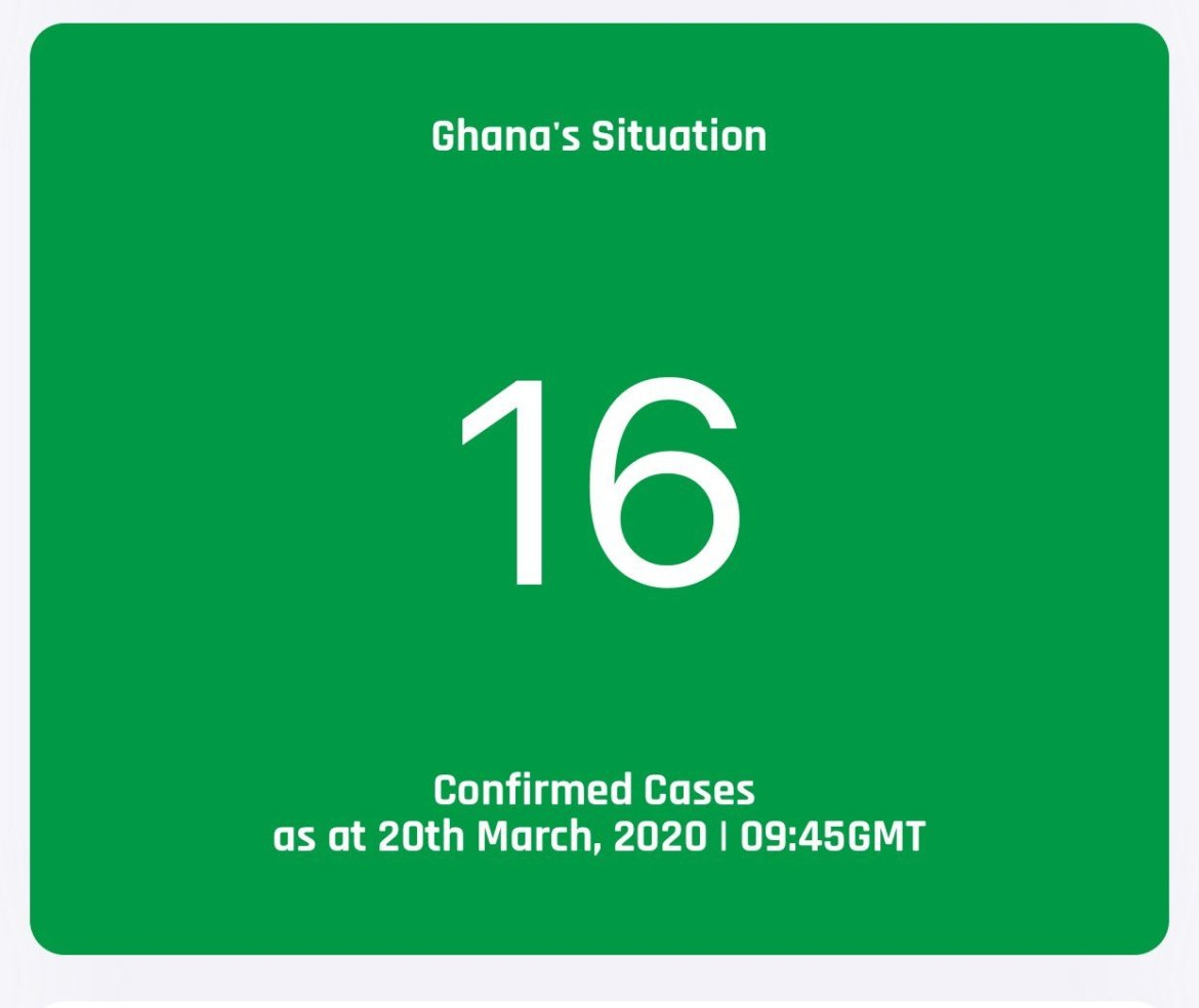 Updates: Covid-19 cases recorded in Ghana 15