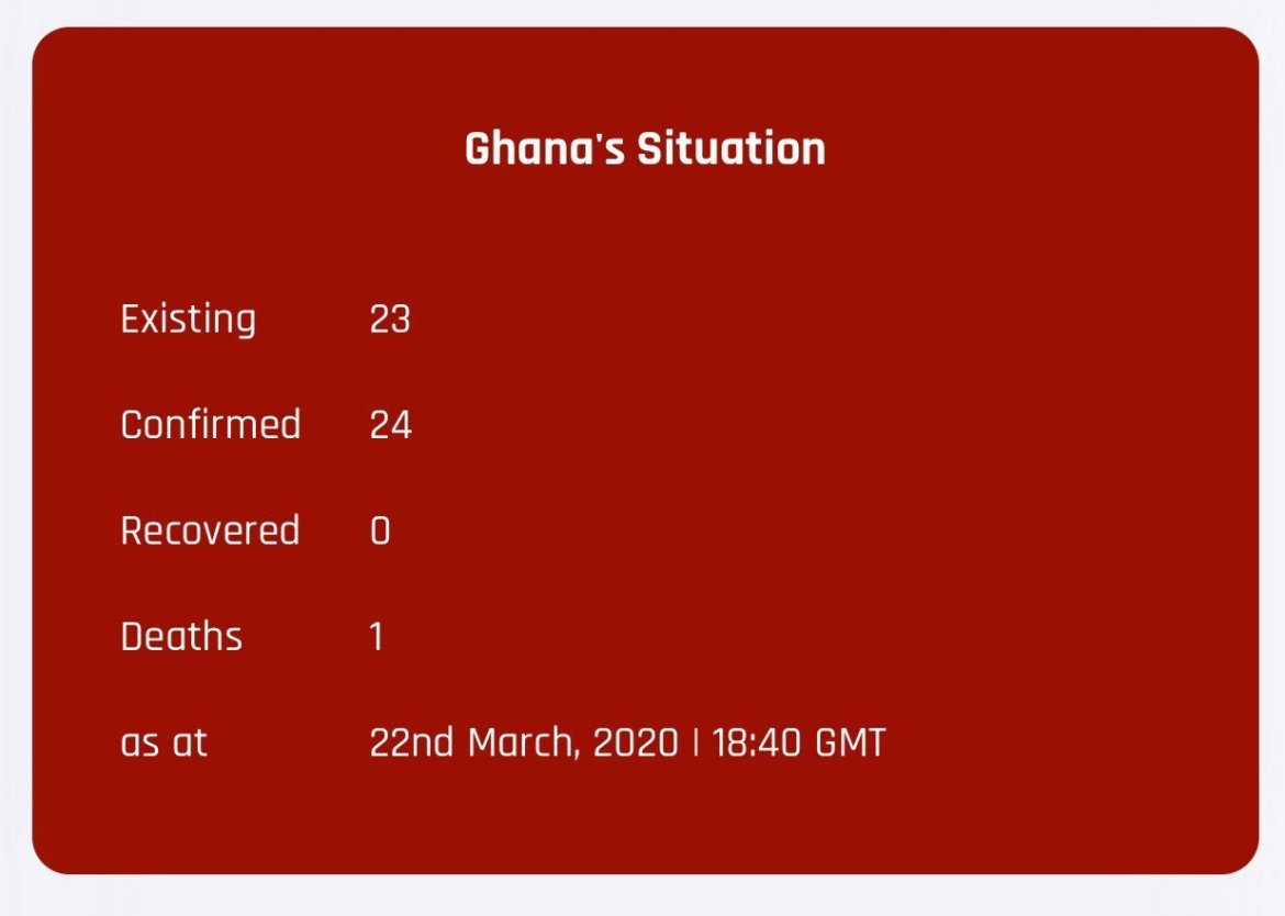 Updates: Covid-19 cases recorded in Ghana 19