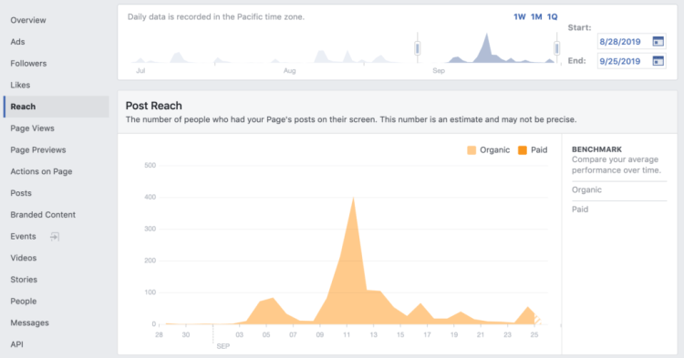 Leveraging Facebook Insights