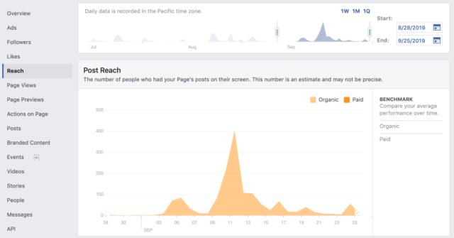 Leveraging Facebook Insights