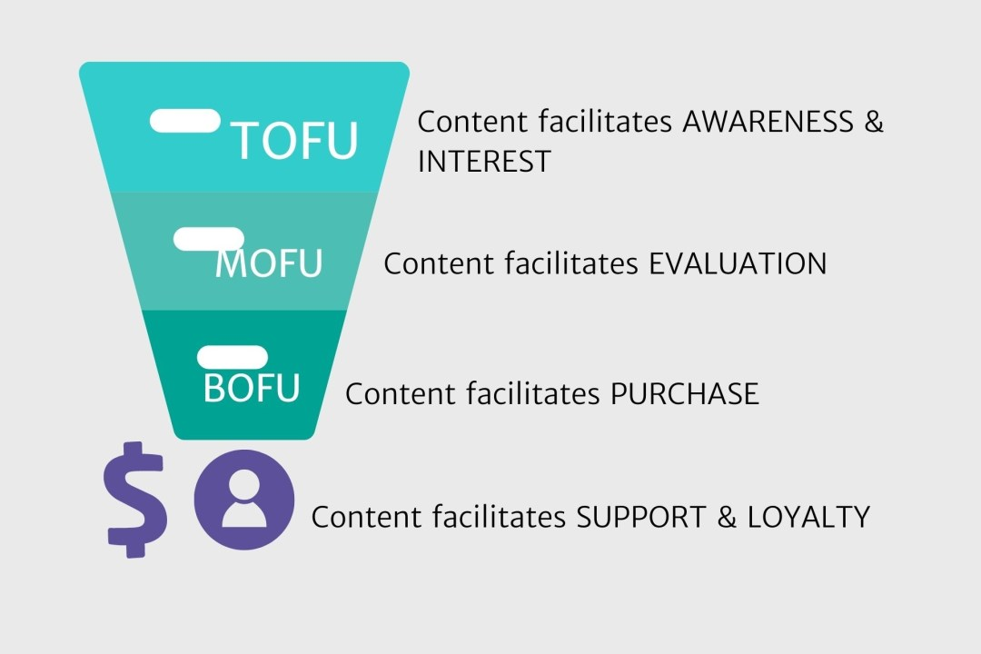 marketing funnel with tofu, mofu, and bofu and what each stage facilitates, interest, evaluation, purchase and loyalty