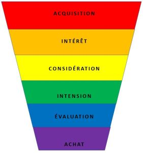 Growth Hacking - funnel marketing