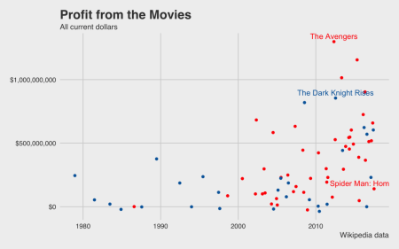 profit movies marvel vs dc