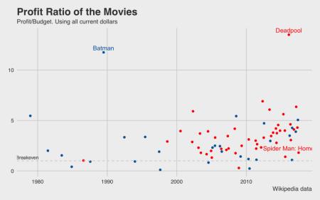 profit ratio budget profit movies marvel vs dc