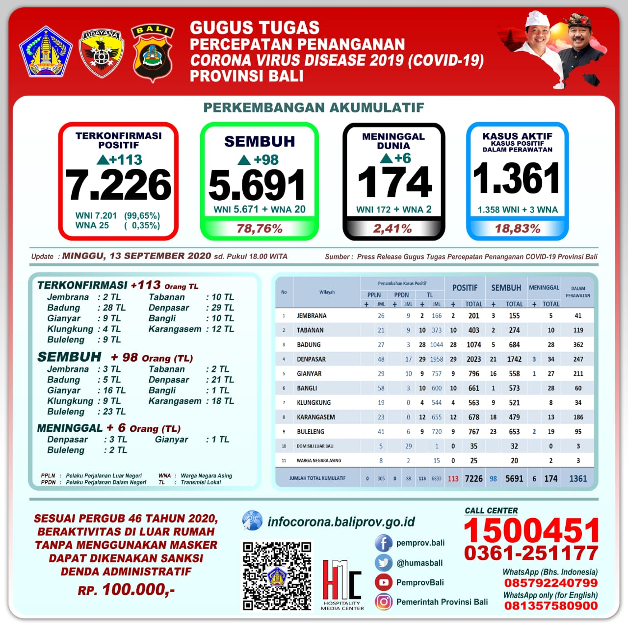Update Penanggulangan Covid-19, MINGGU, 13 September 2020.