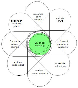 UK angels: the Venn diagrams of death… | Funding Startups (& other impossibilities)