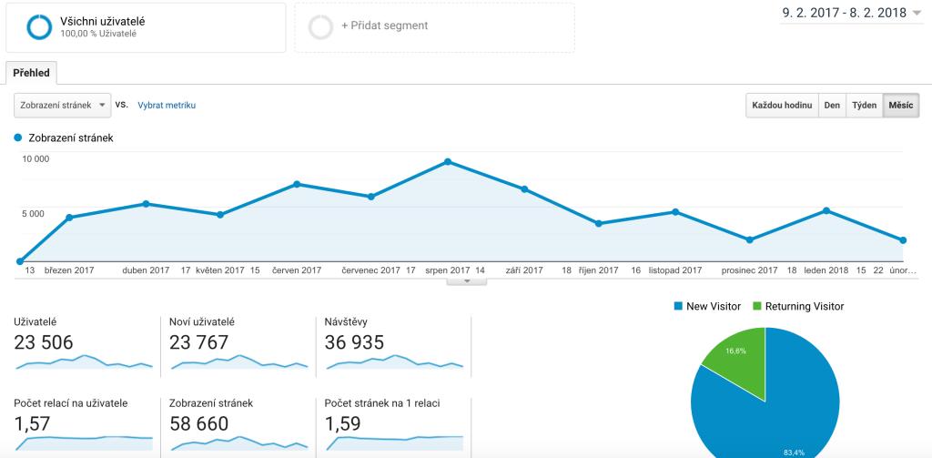 zhodnocení blogu