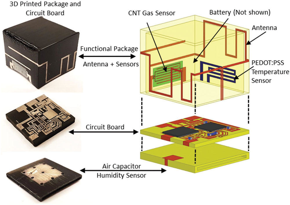 3D-printed, Fully Integrated Wireless Sensor Devices
