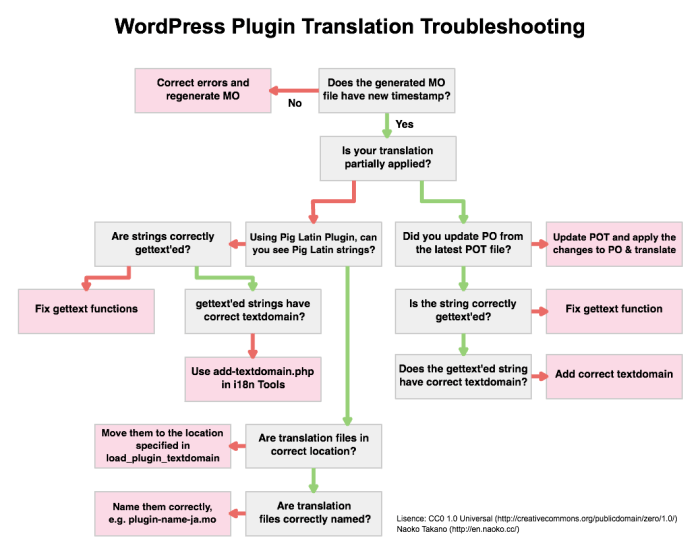 Plugin Troubleshooting Flowchart