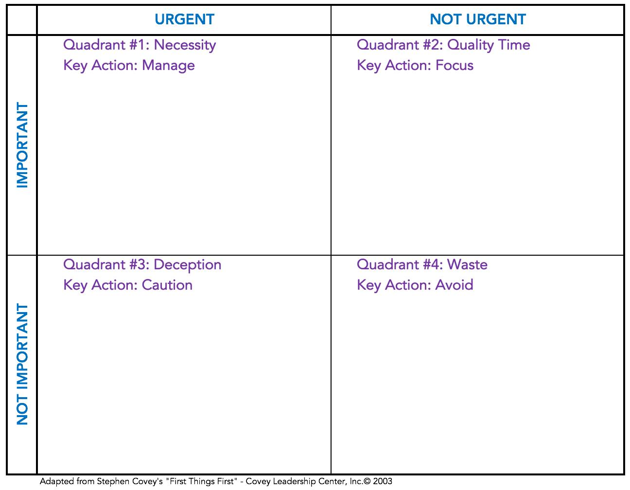 Seven Habits Time Management Matrix