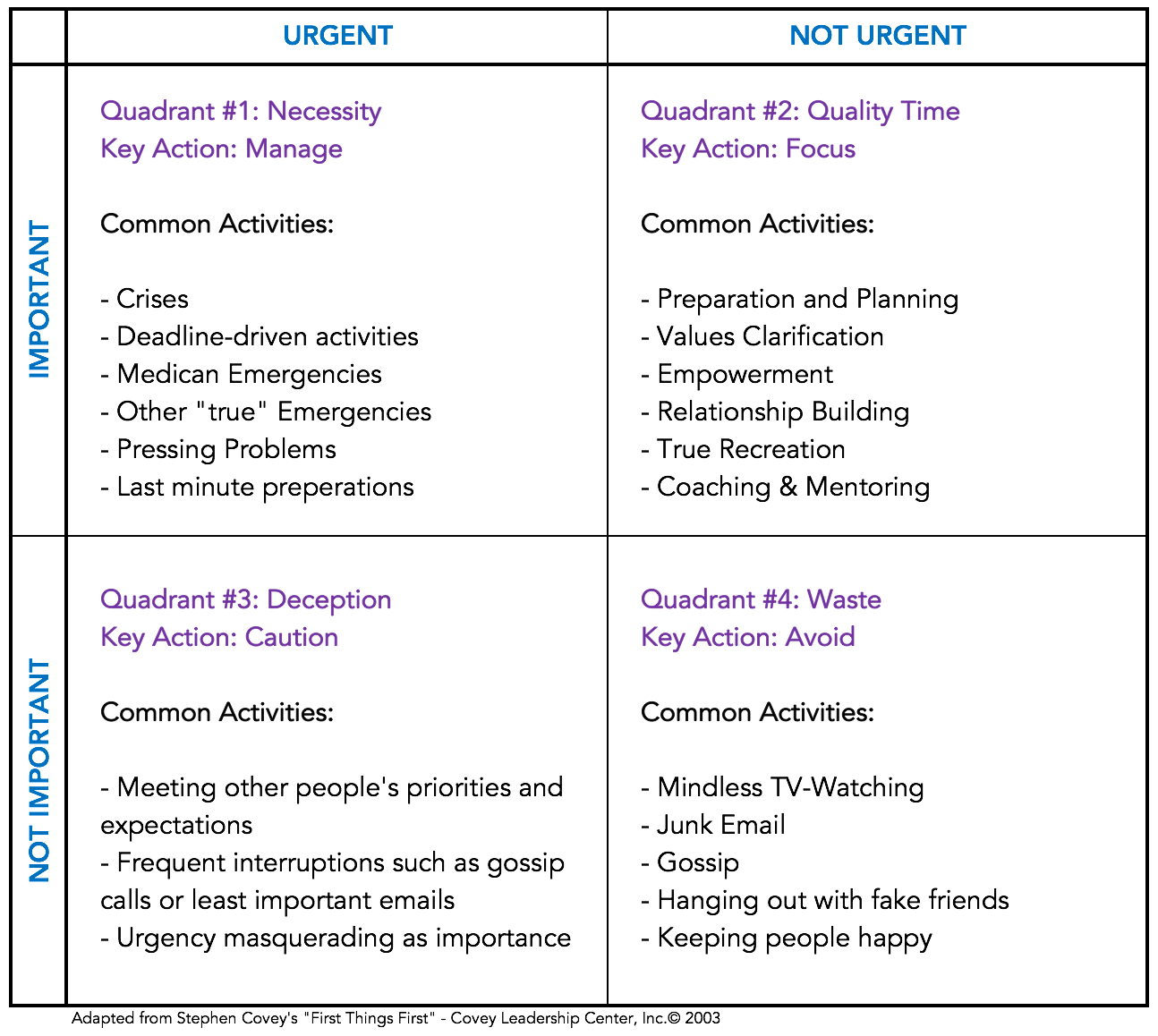 Stephen Covey Time Management Matrix Naomi D Souza