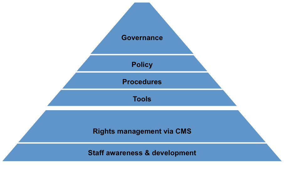 Model of Copyright Compliance