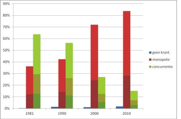 Percentage van inwoners in Nederland in een gebied met  één, meerdere of geen lokaal dagblad. Bron: Piet Bakker, lector Massamedia en digitalisering aan de School voor Journalistiek, Hogeschool Utrecht. Percentage van inwoners in Nederland in een gebied met één, meerdere of geen lokaal dagblad.