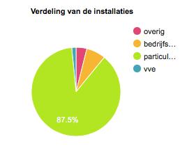 Verdeling zonne-installaties over bedrijven, particulieren en VvE's (bron: Amsterdam.nl)