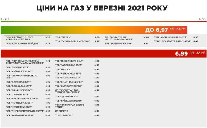 цены на газ март 2021