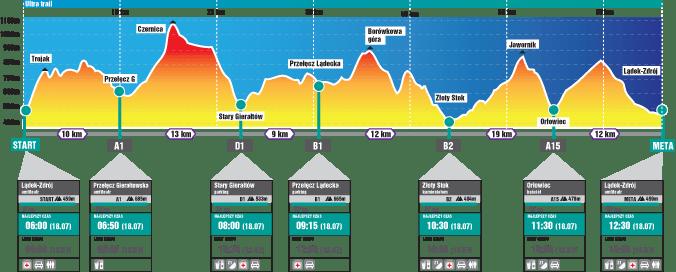 Profil trasy Ultra 65 w ramach DFBG