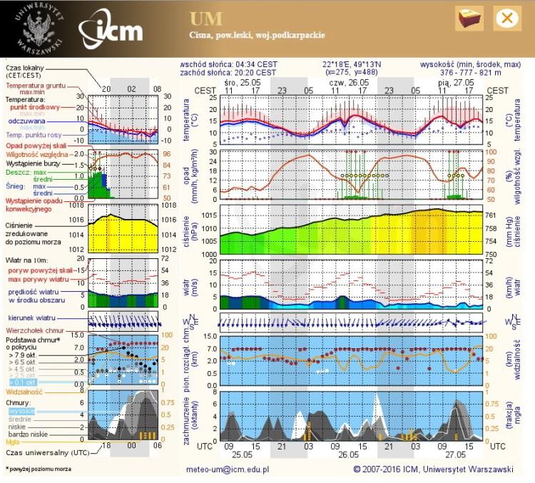 Prognoza pogody Cisna