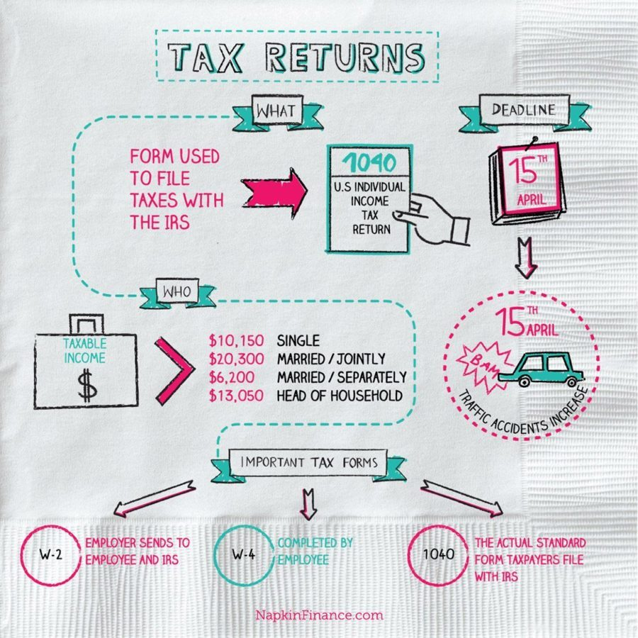 E Tax Refund Estimator