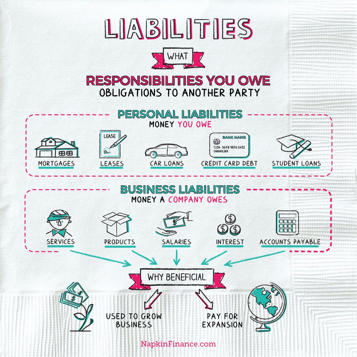 Liability Napkin Finance