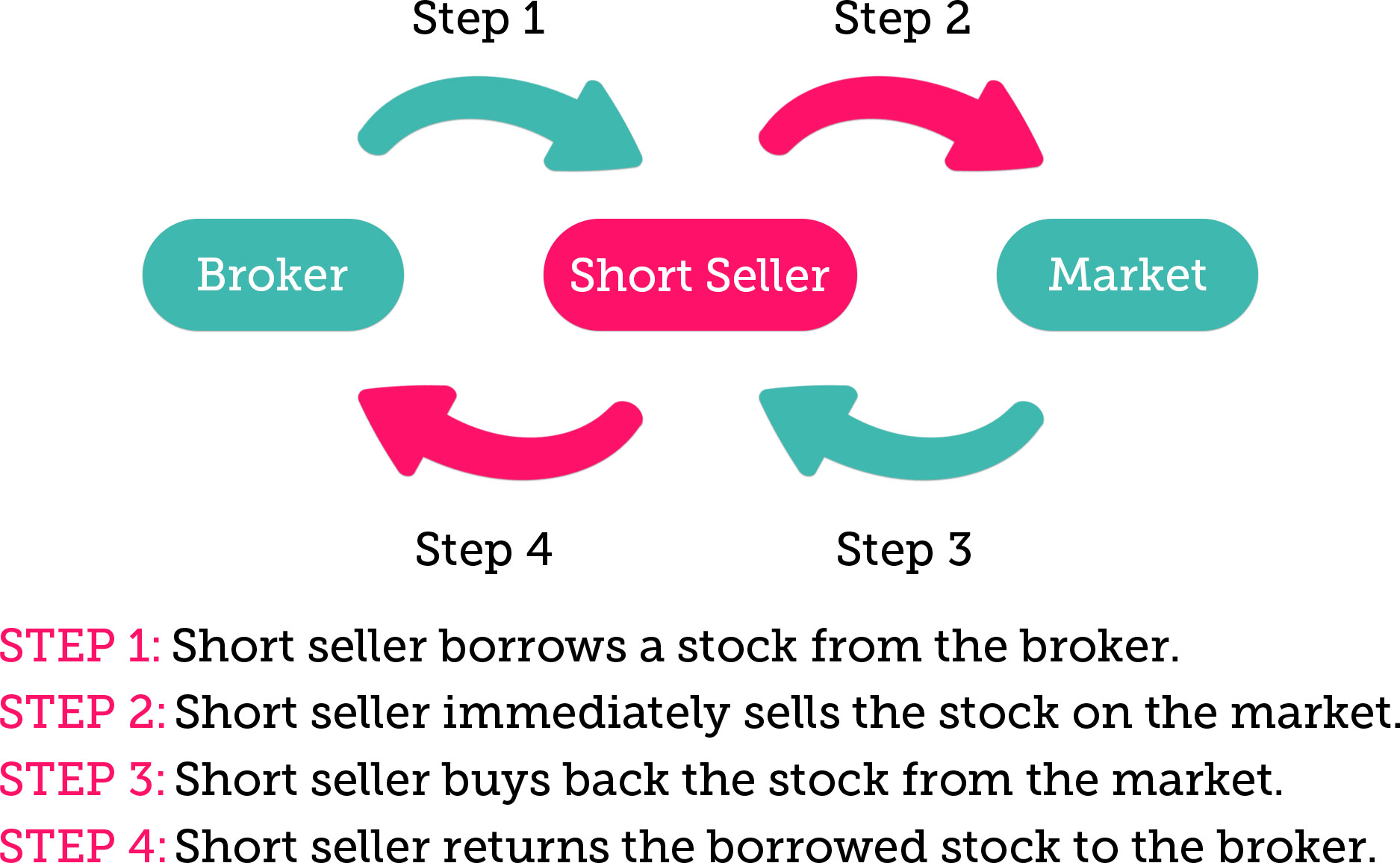 What Selling Securities