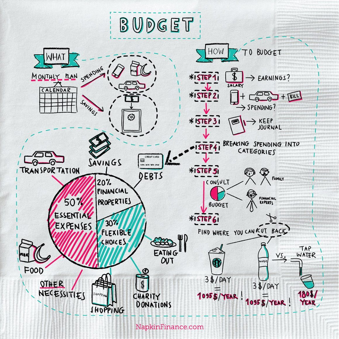 What Is A Budget Napkin Finance Has The Answer For You
