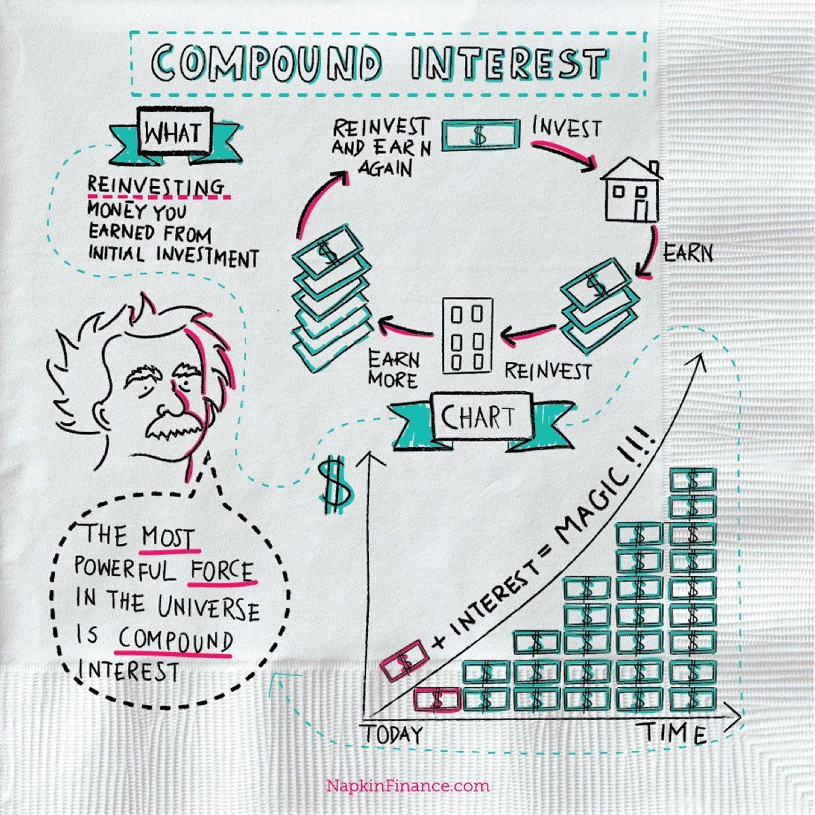 What S Compound Interest Definition Napkin Finance Has