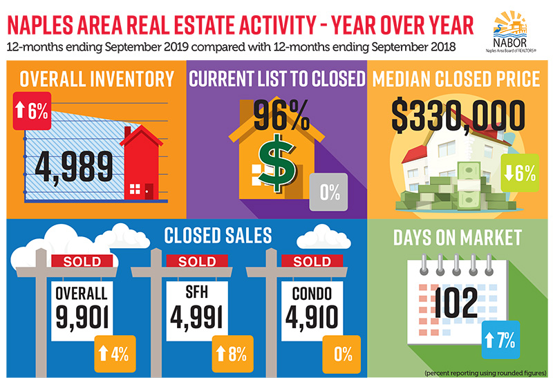 NABOR Infographic September 2019 Year over Year