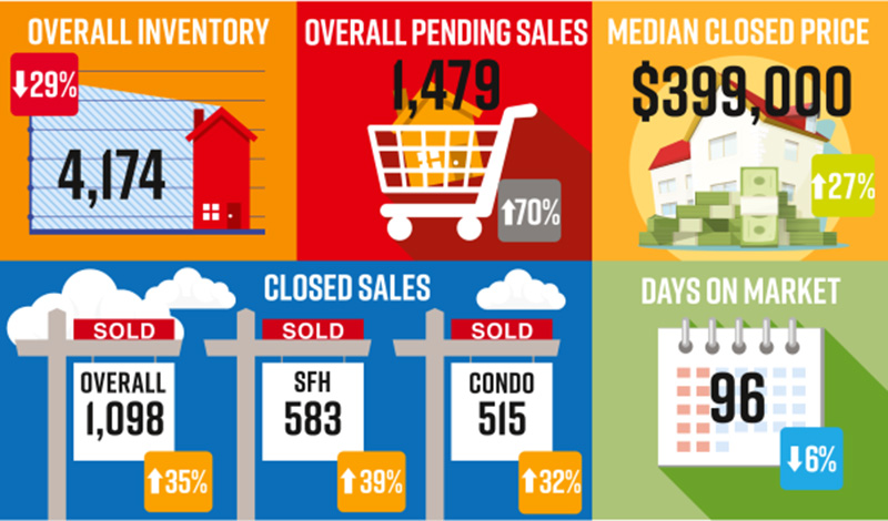 NABOR Market Report infographic 202008