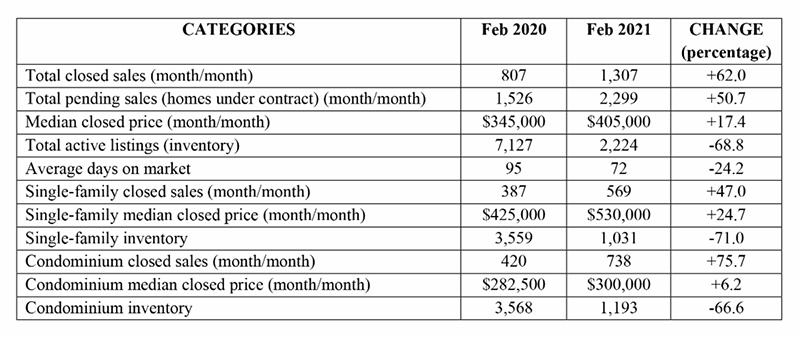 NABOR Market chart February 2021