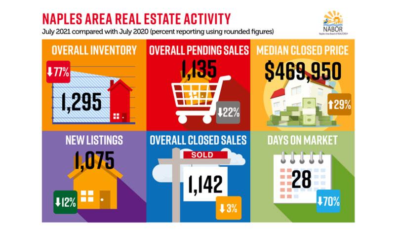Naples Area Market Report – July 2021