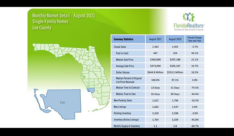 Lee County August 2021 Single Family Homes Sales Statistics