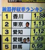 橋下×羽鳥の番組で旅行でガッカリした都道府県ランキング等を発表