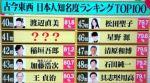水曜日のダウンタウンを振り返る 古今東西 日本人知名度ランキング