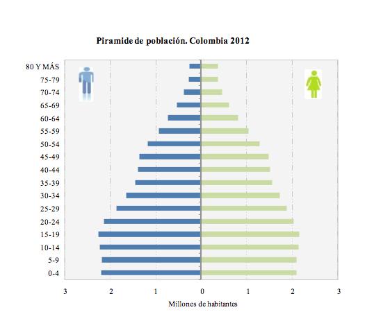 piramide-poblacion-colombia