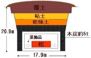 中国湖南省の馬王堆古墳