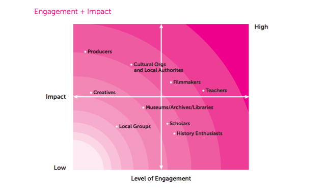Grid charting engagement and impact levels for all audiences